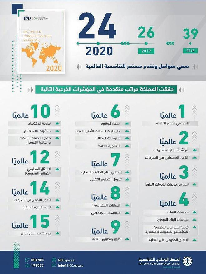 السعودية تصعد إلى المرتبة الـ 24 في التنافسية العالمية .. تقدم استثنائي على مستوى الشرق الأوسط