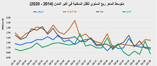 الأسبوع الأول من تطبيق الضريبة .. انخفاض نشاط السوق العقارية 84.6 %