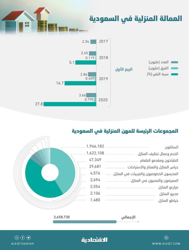 العمالة المنزلية في السعودية تزيد 1.3 مليون في عامين .. 53 % من الإجمالي سائقون