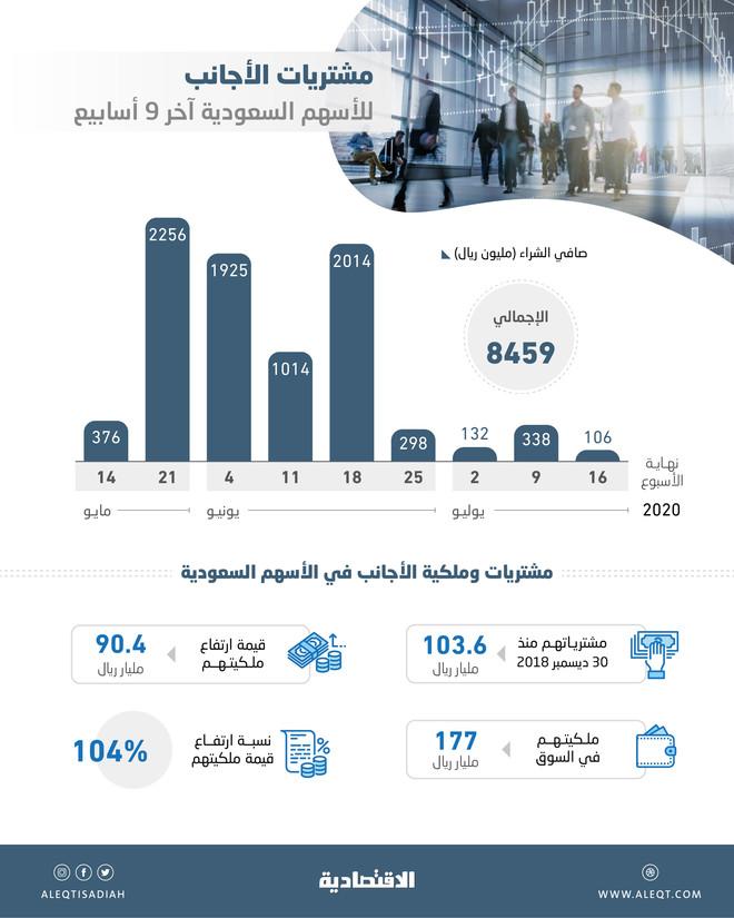 الأسهم السعودية تجذب تدفقات أجنبية بقيمة 8.5 مليار ريال آخر 9 أسابيع