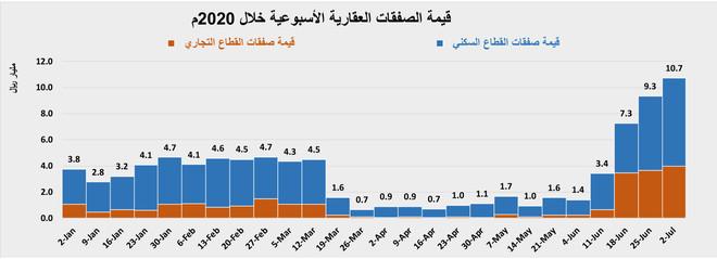 استباق تطبيق الضريبة يرفع نشاط السوق العقارية في يونيو  إلى 31.4 مليار ريال