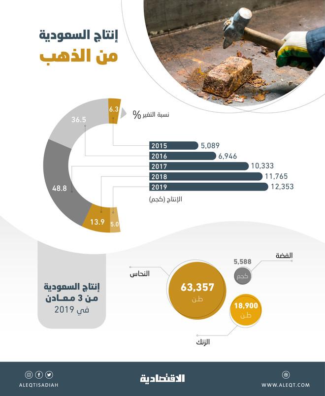 إنتاج السعودية من الذهب يقفز 143 % منذ رؤية 2030 .. 12.4 ألف كجم في 2019