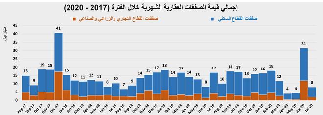 السوق العقارية تستهل نشاطها بعد إجازة عيد الأضحى بانخفاض أسبوعي 43.7 %