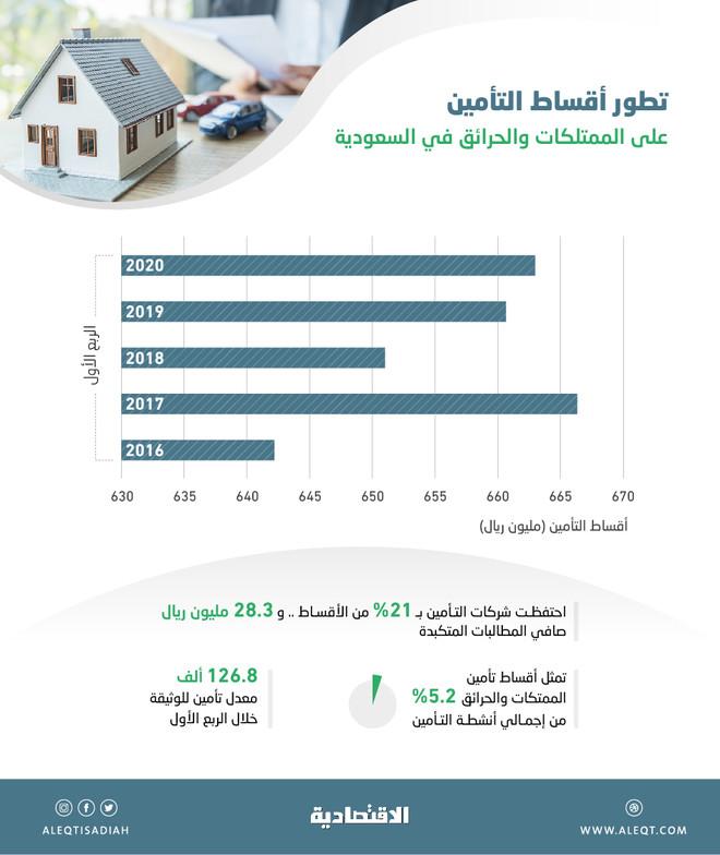 قطاع التأمين يحقق أرباح قياسية