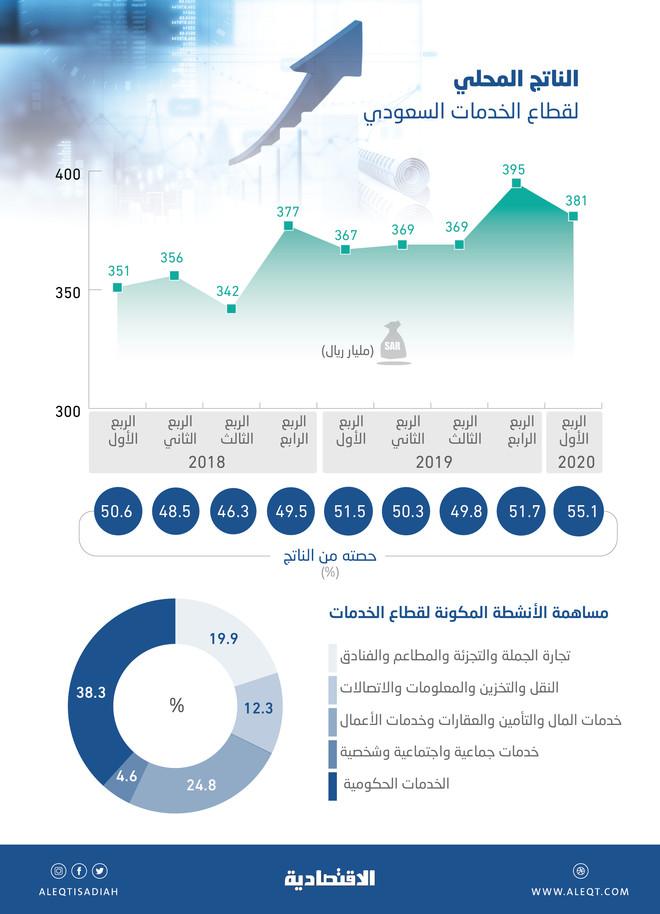 55.1 % مساهمة قطاع الخدمات في الاقتصاد السعودي خلال الربع الأول .. الأعلى في 4 أعوام