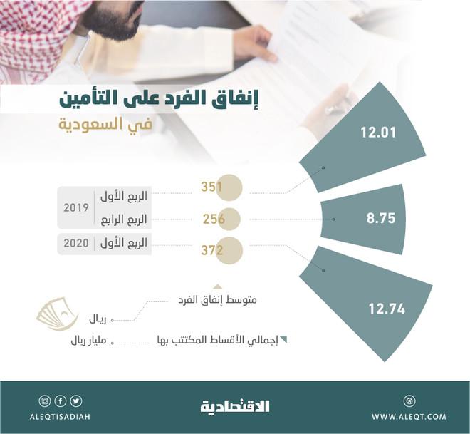372 ريالا متوسط إنفاق الفرد على التأمين في الربع الأول .. الأعلى خلال 12 عاما