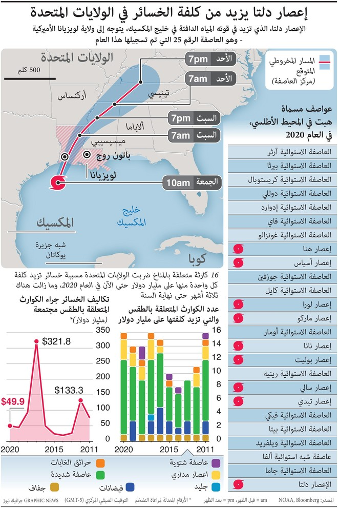 إعصار دلتا يزيد من تكفلة الخسائر في أمريكا
