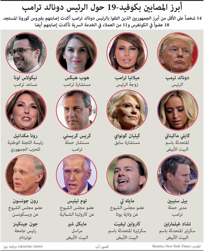 أبرز المصابين بفيروس كورونا حول الرئيس ترمب