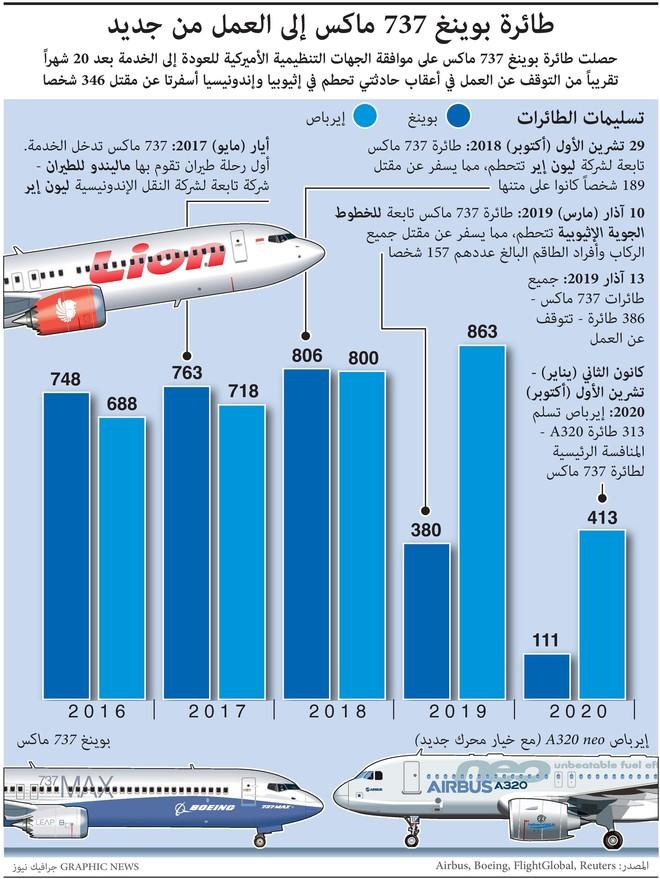 أمريكا ترفع حظر تحليق طائرة بوينغ 737 ماكس