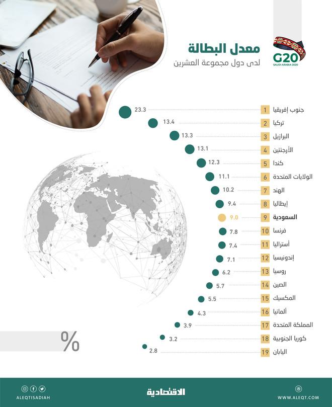 البطالة في دول G20 .. جنوب إفريقيا وتركيا الأعلى واليابان وكوريا الأقل