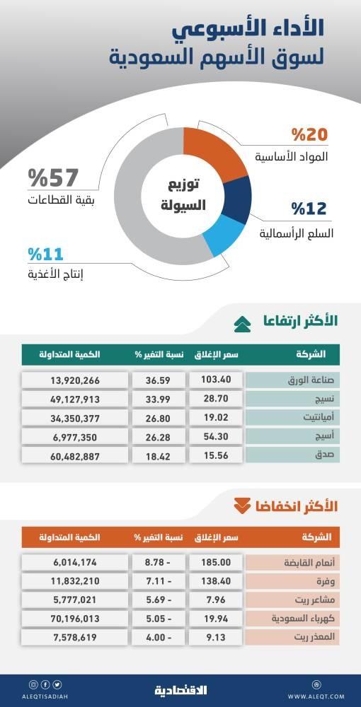 السوق السعودية تصعد للأسبوع الثالث .. تزايد معدلات التدوير تظهر النزعة المضاربية للتداولات