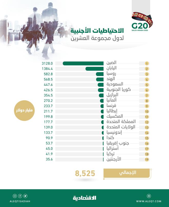 8.53 تريليون دولار احتياطيات أجنبية لدى دول العشرين .. السعودية الخامسة بـ447.6 مليار دولار