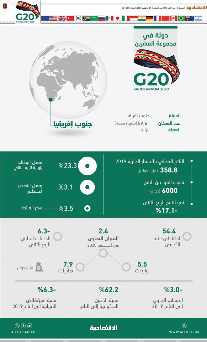 دولة في G20 .. جنوب إفريقيا