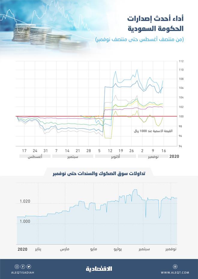 سوق أدوات الدين السعودية تحافظ على مستويات 1026 نقطة خلال 80 يوما .. ارتفعت 1.7 % منذ بداية العام
