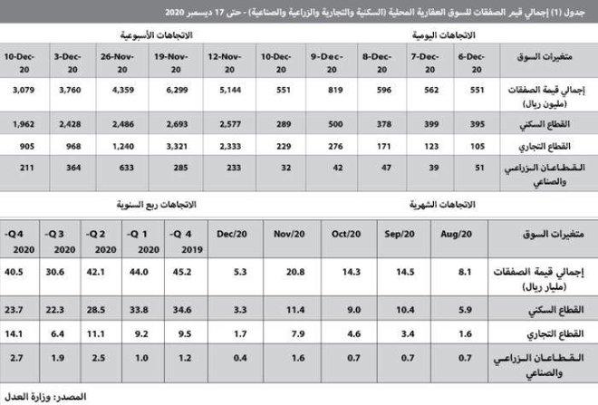 ارتفاع حجم القروض العقارية للأفراد منذ مطلع 2019 حتى نهاية أكتوبر 2020 إلى 170 مليار ريال