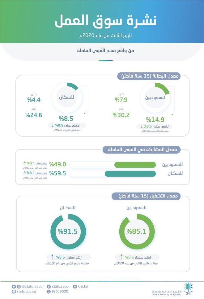 انخفاض البطالة بين السعوديين إلى 14.9% بنهاية الربع الثالث 2020