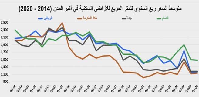 السوق العقارية تستهل العام الجديد بتراجع نشاطها 9.5 %