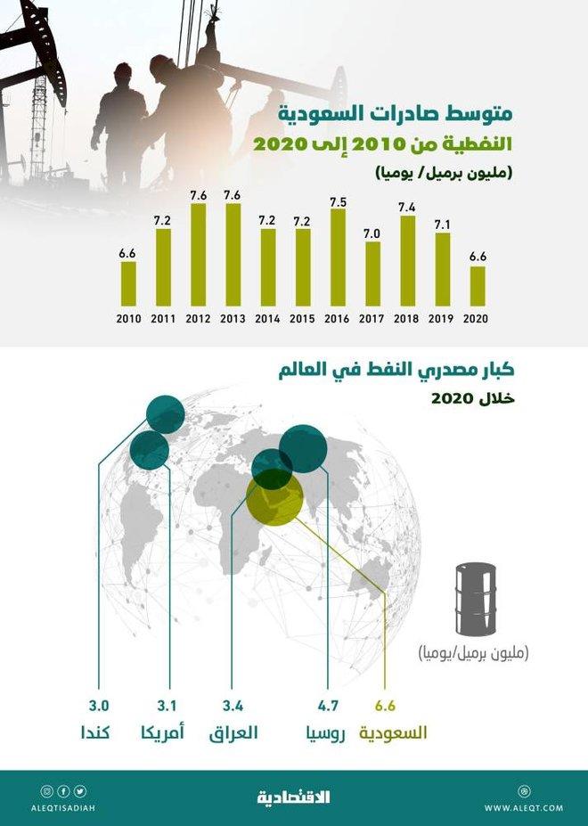 السعودية أكبر مصدر نفط في العالم خلال 2020 بـ 6.6 مليون برميل يوميا