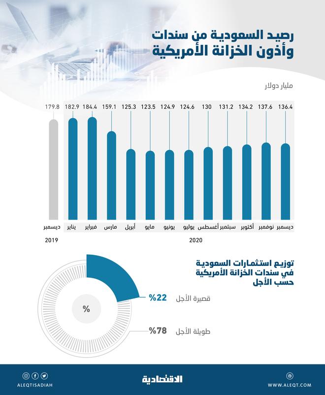 136.4 مليار دولار استثمارات السعودية في السندات الأمريكية بنهاية 2020