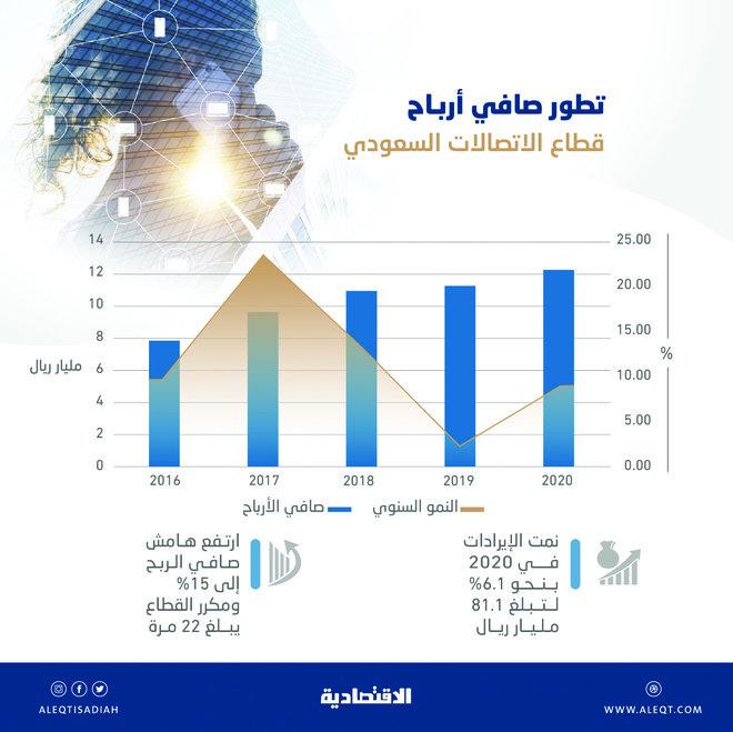 نمو صافي أرباح قطاع الاتصالات في السعودية 8.9 % خلال 2020 .. بلغت 12.2 مليار ريال