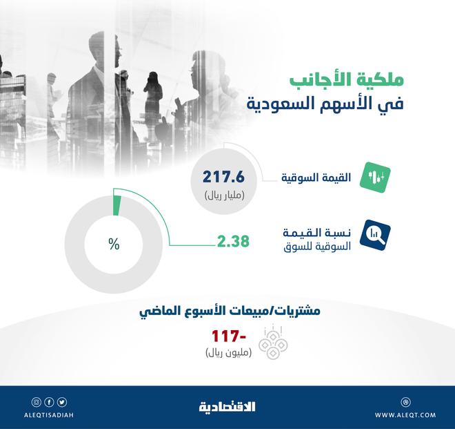 ارتفاع قيمة الاستثمارات الأجنبية في الأسهم السعودية إلى مستوى قياسي .. 217.6 مليار ريال