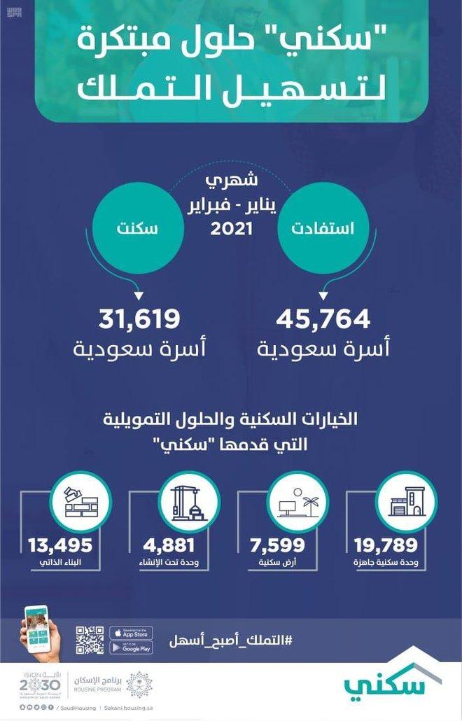 """""""سكني"""": شهر فبراير يُسجّل العدد الأعلى للأسر التي سكنت منازلها بإجمالي 16 ألف"""