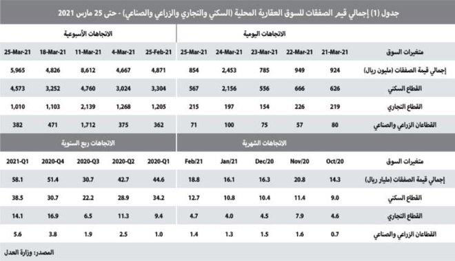 صفقة عقارية في الرياض تستحوذ على 34.4% من تعاملات القطاع السكني