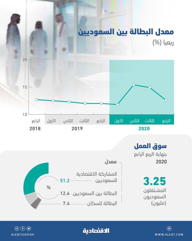 قوة الاقتصاد تتراجع ببطالة السعوديين إلى 12.6 % .. وارتفاع التوطين إلى 24.4 %