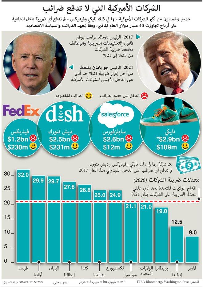 55 شركة أمريكية كبيرة لم تدفع أي ضرائب.. أرباحها تجاوزت 40 مليار دولار خلال 2020