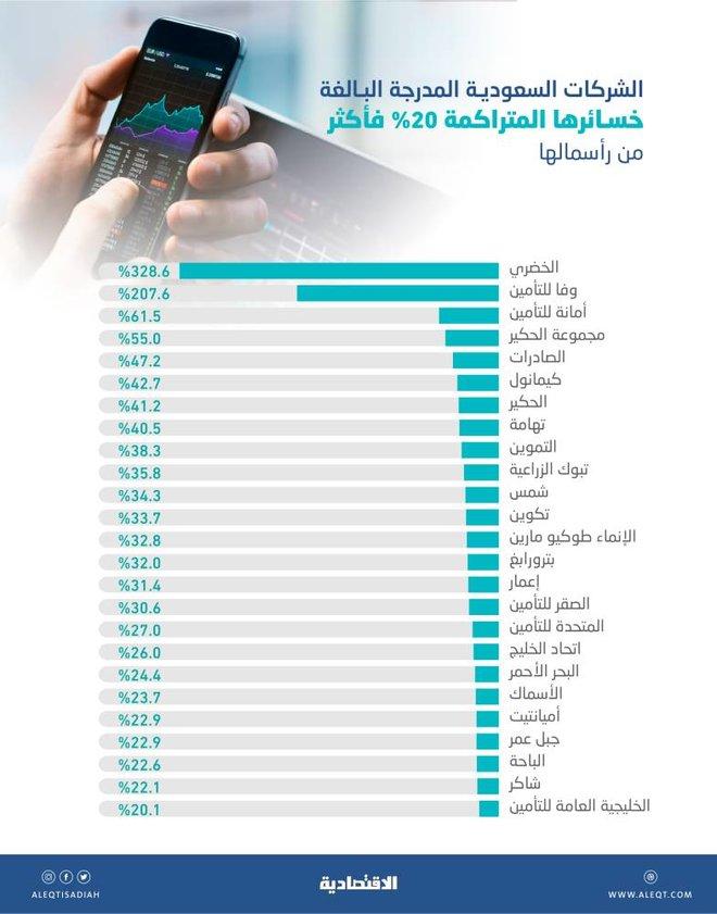13.25 مليار ريال خسائر متراكمة لـ 25 شركة مدرجة في السوق السعودية بنهاية 2020