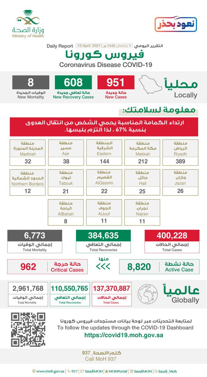 951 إصابة جديدة بفيروس كورونا في السعودية