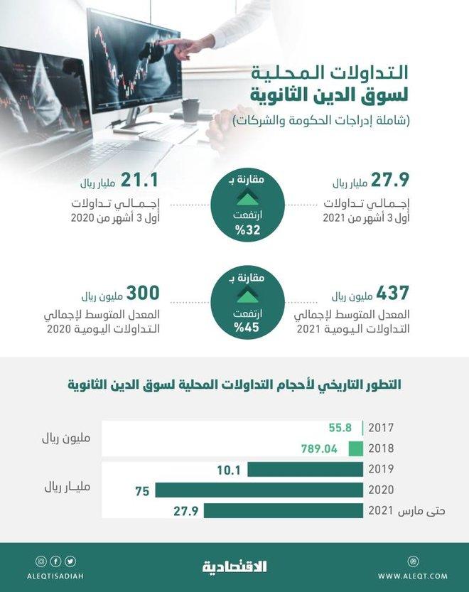 18.08 مليار ريال تداولات سوق أدوات الدين السعودية في مارس .. مستوى قياسي