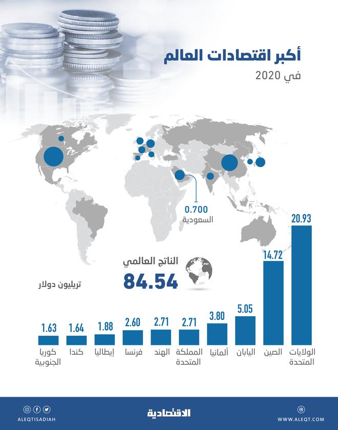 أكبر اقتصادات العالم في 2020 .. السعودية الـ 17 بين دول العشرين بناتج 700 مليار دولار