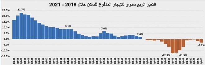السوق العقارية في أول أيام رمضان .. فقدت ثلث نشاطها