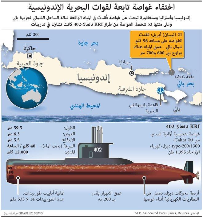 اختفاء غواصة إندونيسية على متنها 53 شخصا