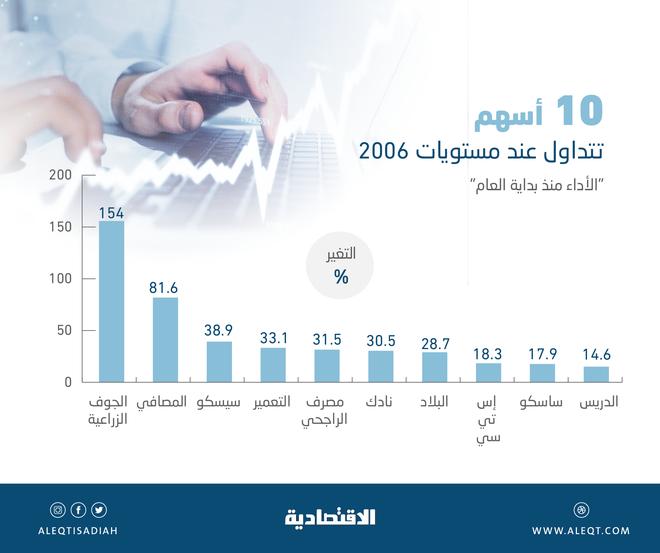 10 أسهم مدرجة تعود إلى مستويات 2006 .. مكاسبها بين 14.6 و154 % منذ بداية العام