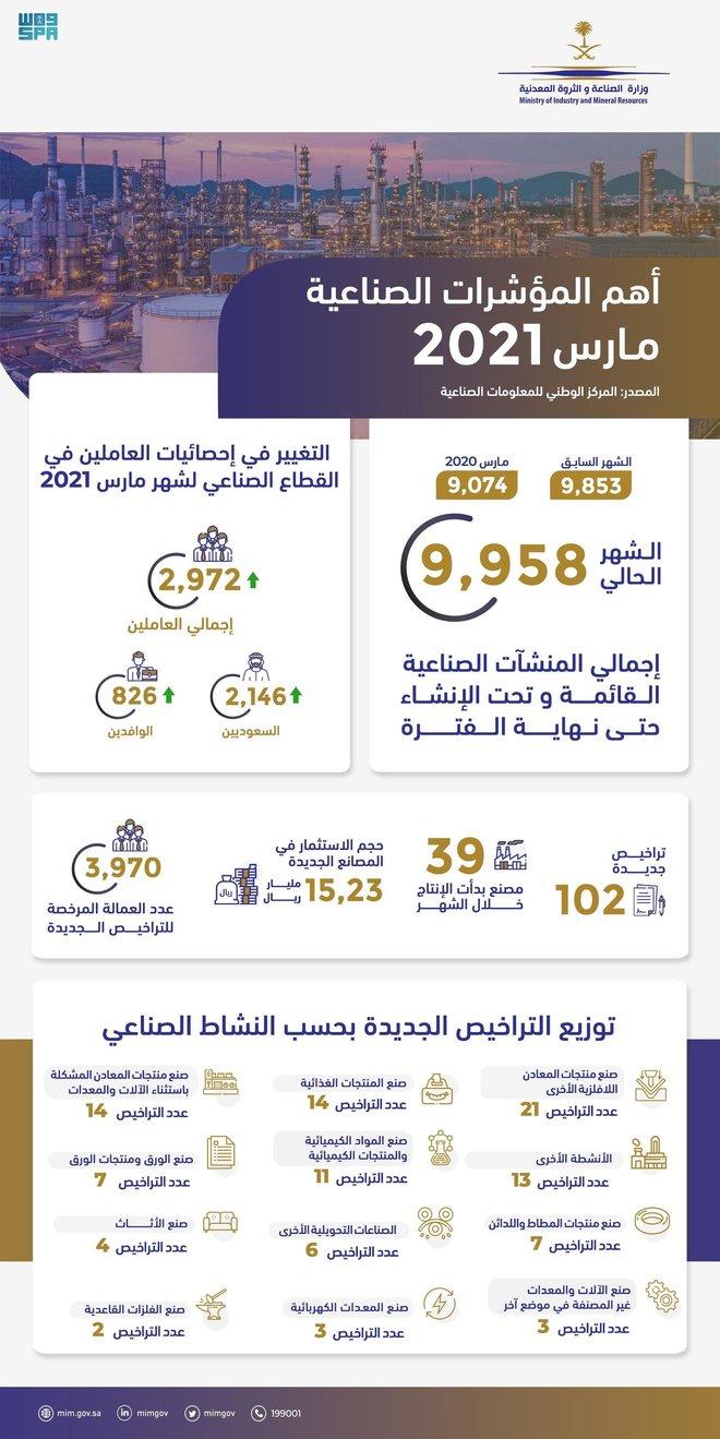 الترخيص لـ 102 مصنعا جديدا في السعودية خلال شهر مارس