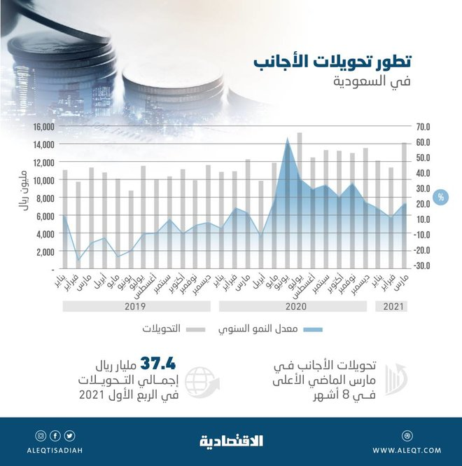 14.05 مليار ريال تحويلات الأجانب في المملكة خلال مارس .. الأعلى في 8 أشهر