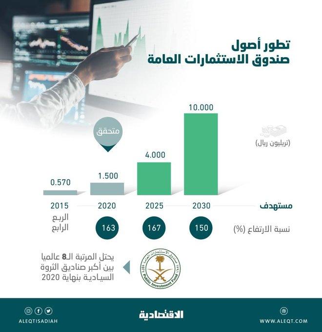 صندوق الاستثمارات العامة يستهدف رفع أصوله 567 % خلال 10 أعوام