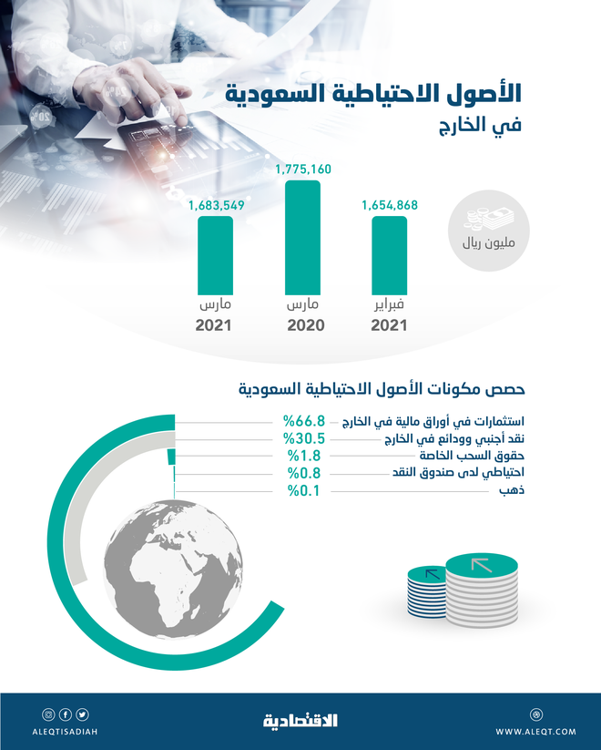 ارتفاع الأصول الاحتياطية السعودية الخارجية 1.7 % في شهر