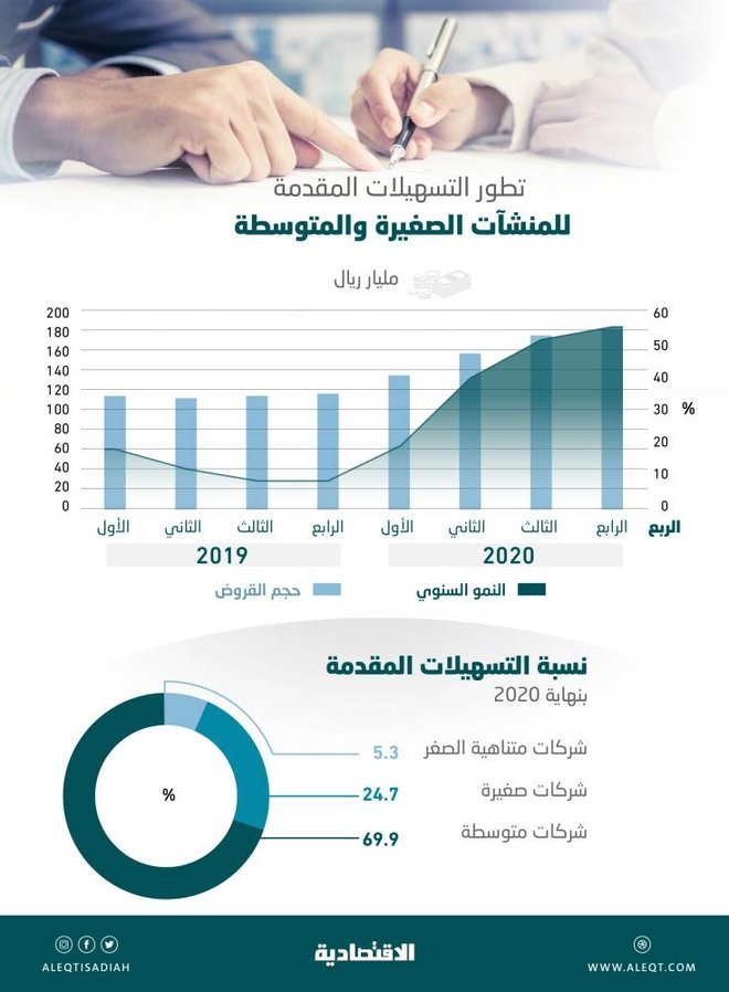 182.24 مليار ريال التسهيلات المقدمة للشركات الصغيرة والمتوسطة .. نمت 55.3 % في 2020