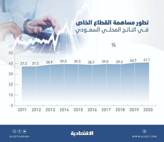 محفزات حكومية ترفع مساهمة القطاع الخاص في الاقتصاد السعودي إلى 41.1 %