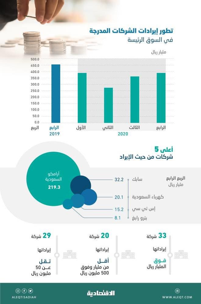 392 مليار ريال إيرادات الشركات المدرجة في 3 أشهر .. 5 شركات استحوذت على 75 % وأرامكو وحدها 56 %