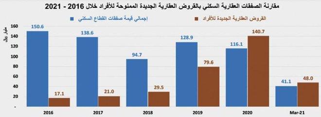وتيرة الانخفاضات تتوقف .. السوق العقارية تستقر عند 3.5 مليار ريال