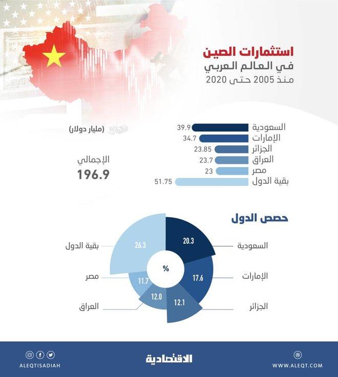 استثمارات الصين في الدول العربية .. 38 % للسعودية والإمارات