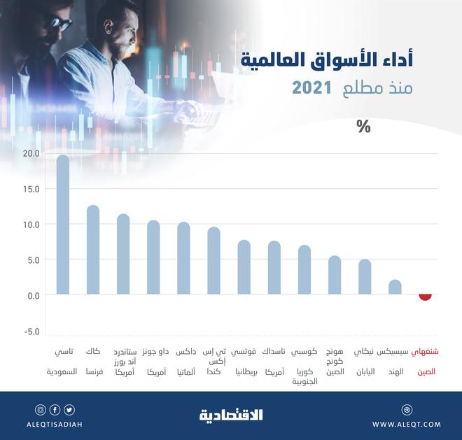 ارتفاع الأسهم السعودية 19.9 % في 4 أشهر .. الأفضل أداء بين كبرى البورصات العالمية