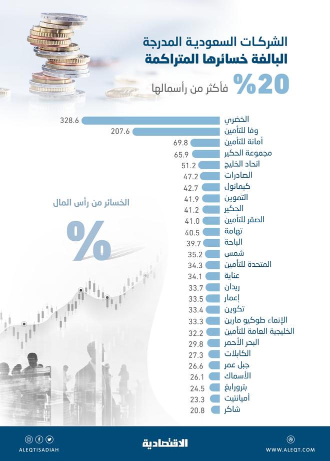 خسائر متراكمة لـ 27 شركة مدرجة في السوق السعودية بنهاية الربع الأول .. 13.6 مليار ريال