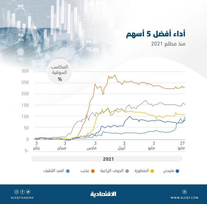 أسهم 15 شركة مدرجة تسجل قفزات في قيمتها السوقية بين 55 و 228 %