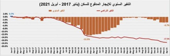 في أول أسبوع بعد الإجازة .. انخفاض نشاط السوق العقارية 34.1%