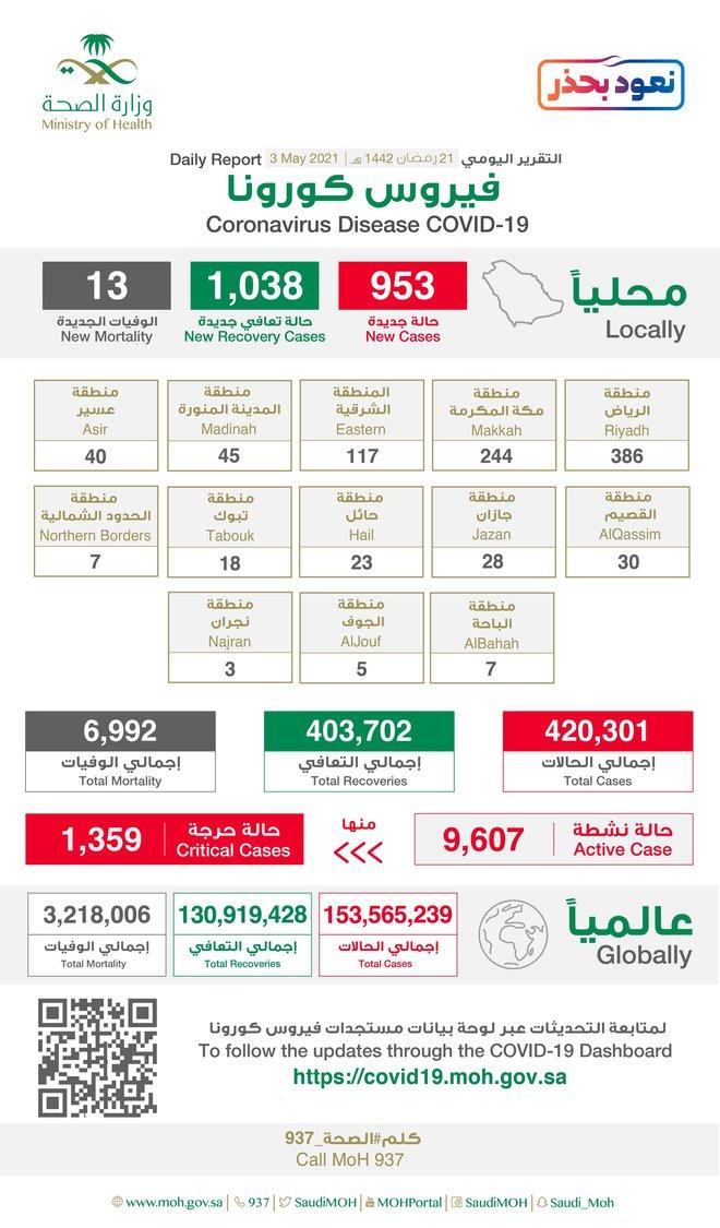 953 إصابة جديدة بفيروس كورونا في السعودية و1038 حالة شفاء و13 وفاة